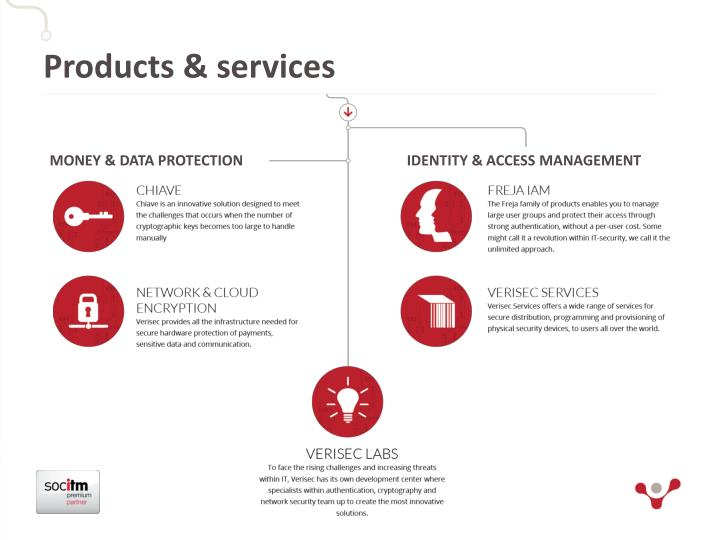 P roducts services