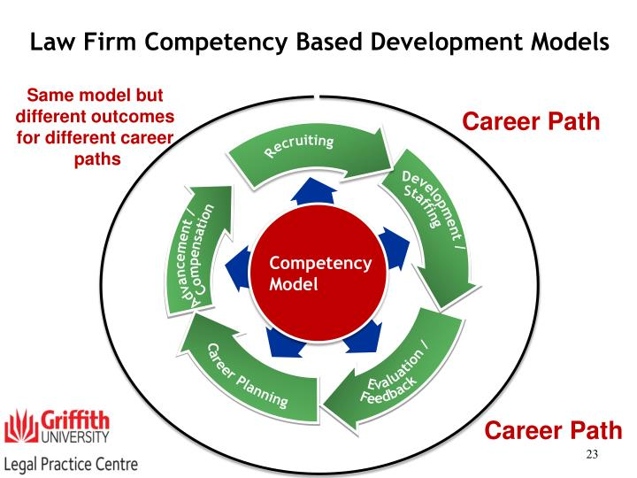 the different components of personal development planning Key components of human resource development  performance management systems, hr planning,  this will include individual development (personal),.
