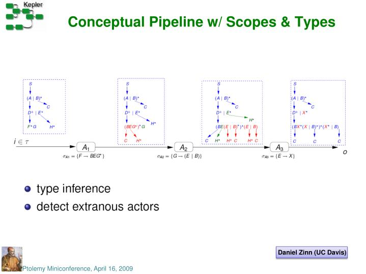 Conceptual Pipeline w/ Scopes & Types