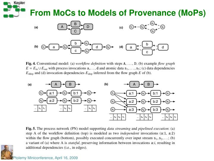 From MoCs to Models of Provenance (MoPs)