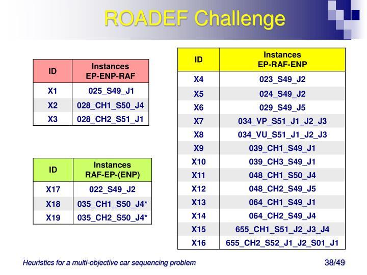 ROADEF Challenge