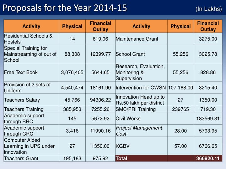Proposals for the Year 2014-15