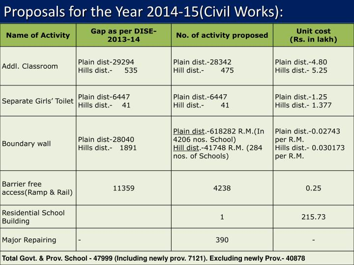 Proposals for the Year 2014-15(Civil Works):