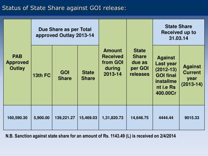Status of State Share against GOI release: