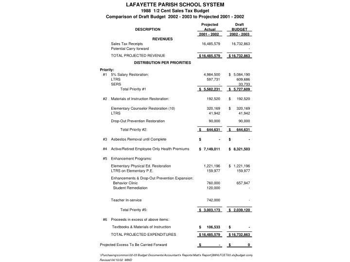 Comparison of Draft Budget