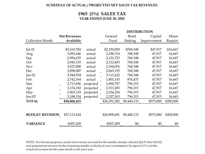 Projected Sales Tax Revenues for Tax 1965
