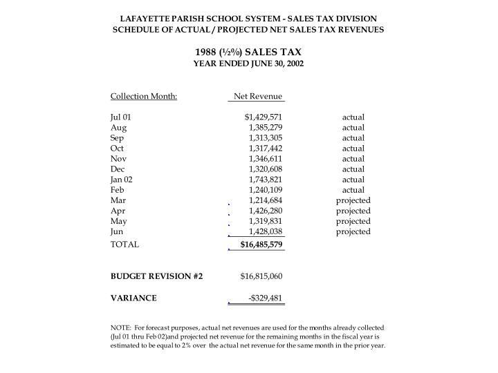 Sales Tax Revenues for Tax 1988