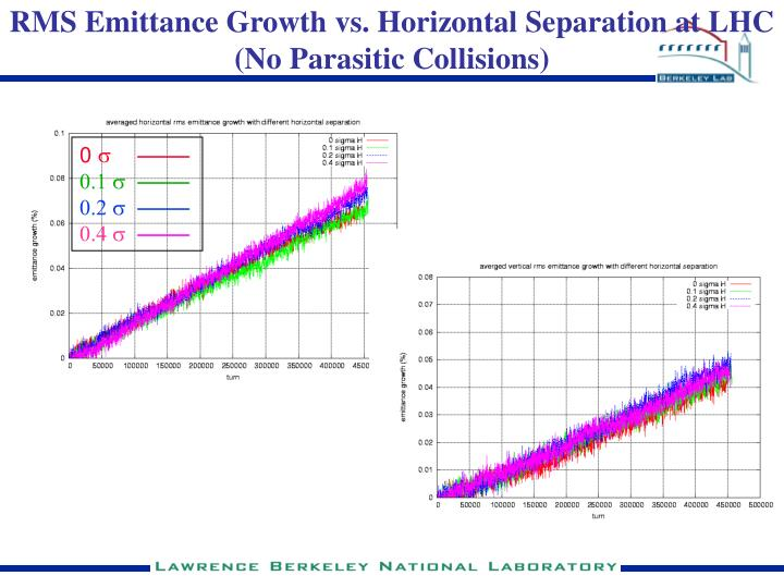 RMS Emittance Growth vs. Horizontal Separation at LHC