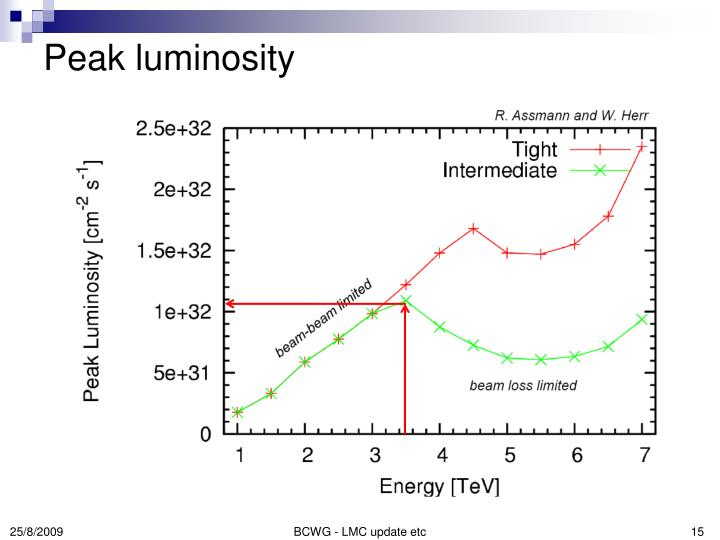 Peak luminosity