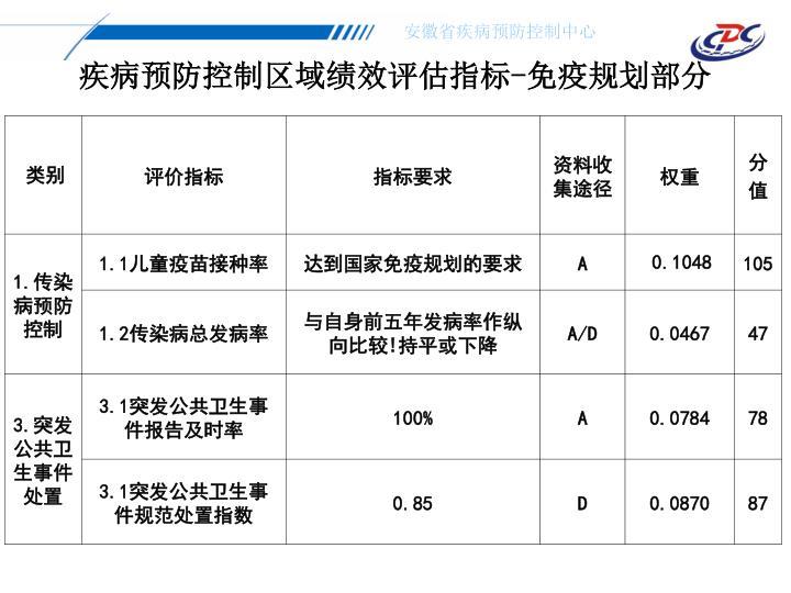 疾病预防控制区域绩效评估指标