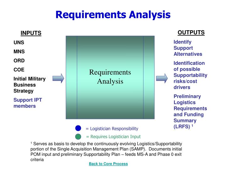 requirements analysis Requirements analysis this article was published in the camagazine in july 2010 problem before replacing any system, you need to document your requirements.