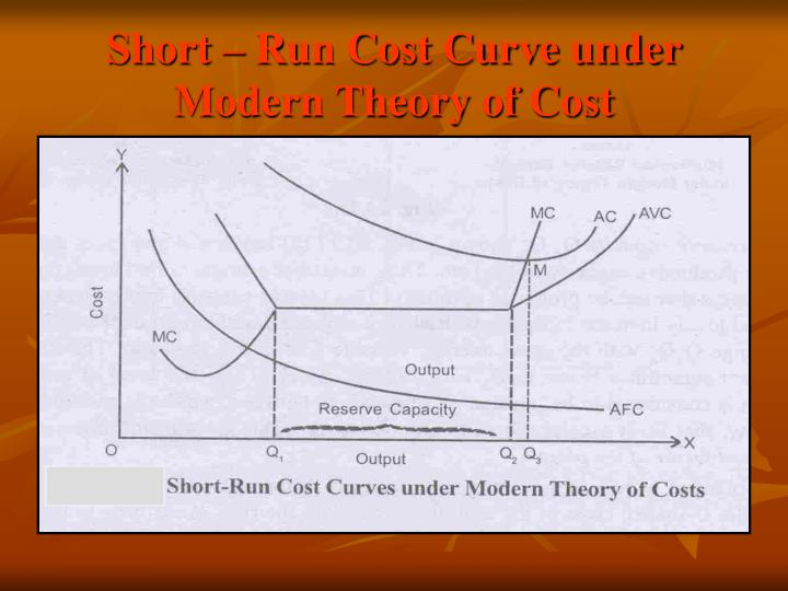 modern theory of cost