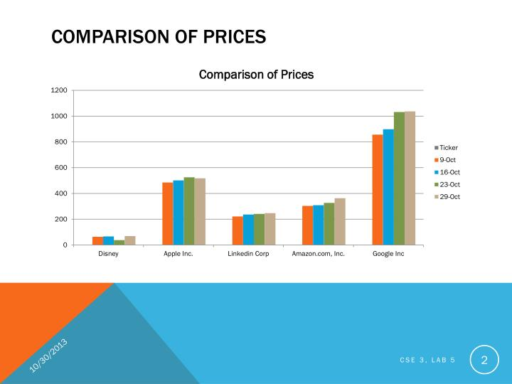 Comparison of prices
