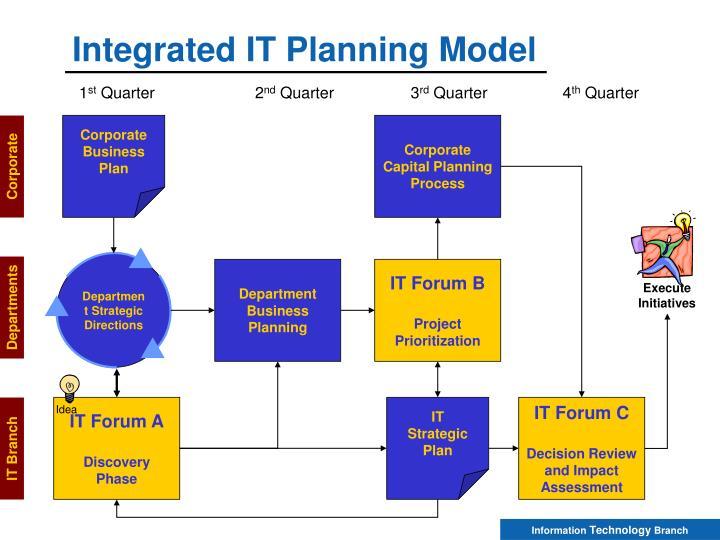 Department Strategic Directions