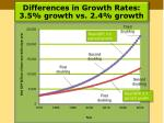 differences in growth rates 3 5 growth vs 2 4 growth