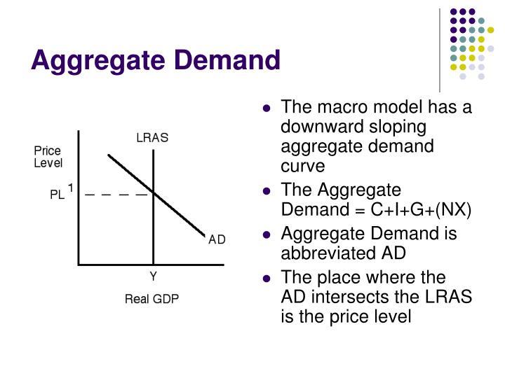 Aggregate Demand