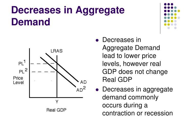 Decreases in Aggregate Demand