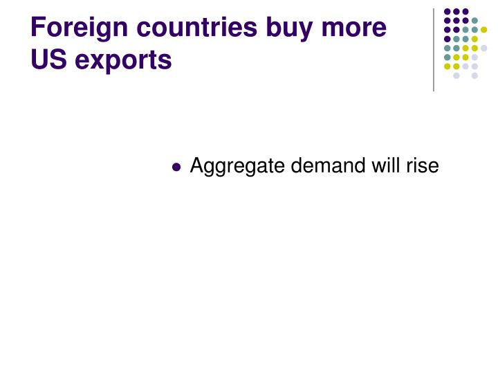 Foreign countries buy more US exports
