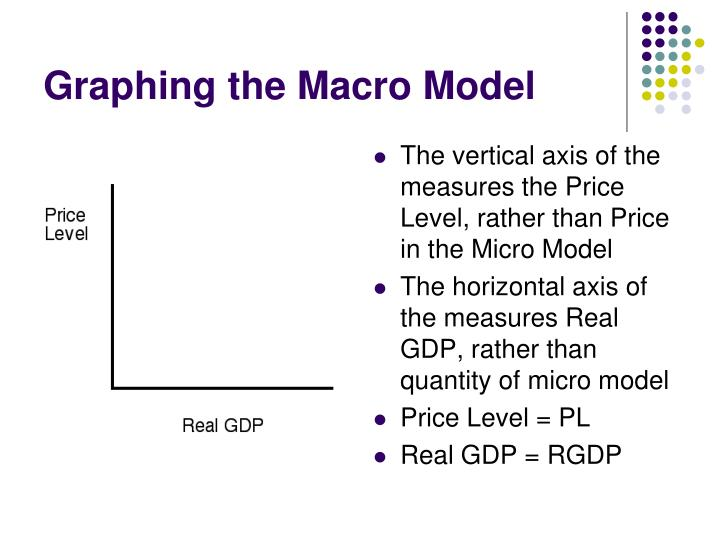 Graphing the macro model
