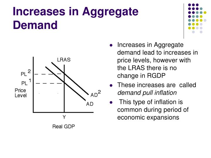 Increases in Aggregate Demand