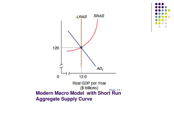 Modern Macro Model  with Short Run Aggregate Supply Curve