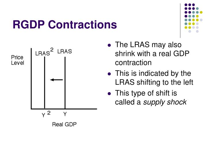 RGDP Contractions