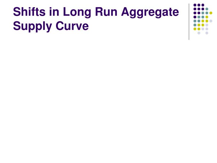 Shifts in Long Run Aggregate Supply Curve