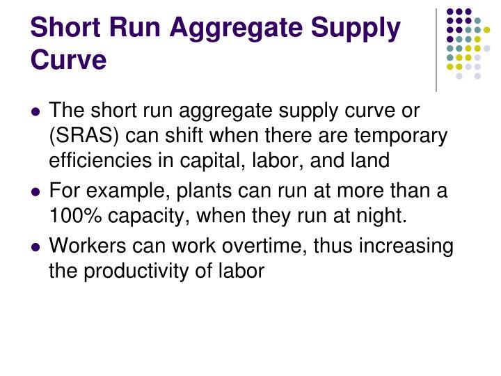 Short Run Aggregate Supply Curve