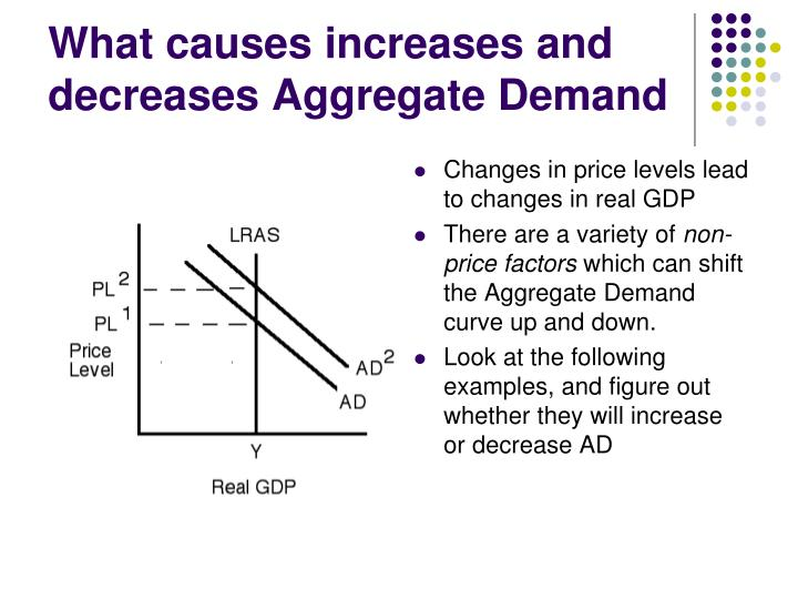What causes increases and decreases Aggregate Demand