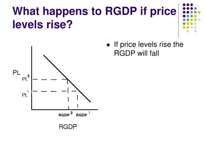 What happens to RGDP if price levels rise?