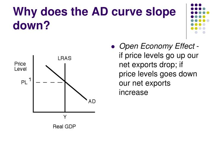 Why does the AD curve slope down?