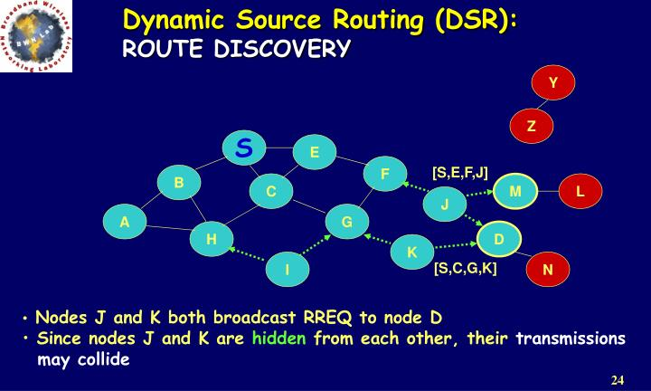 Dynamic Source Routing (DSR):