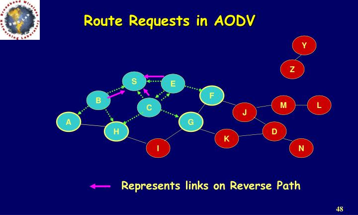 Route Requests in AODV