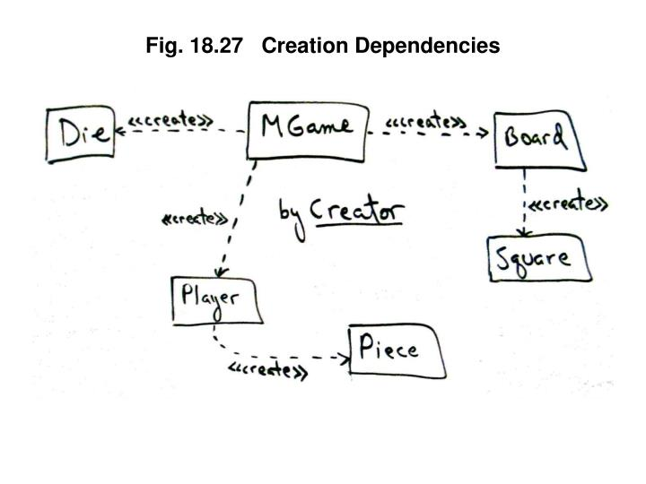 Fig. 18.27   Creation Dependencies