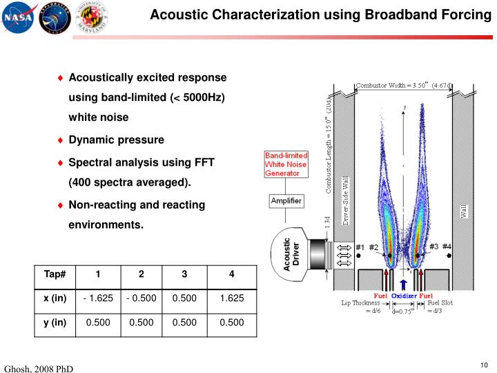 Acoustic Characterization using Broadband Forcing