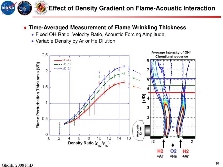 Effect of Density Gradient on Flame-Acoustic Interaction