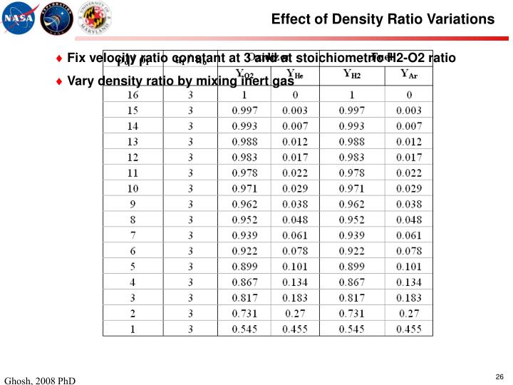 Effect of Density Ratio Variations