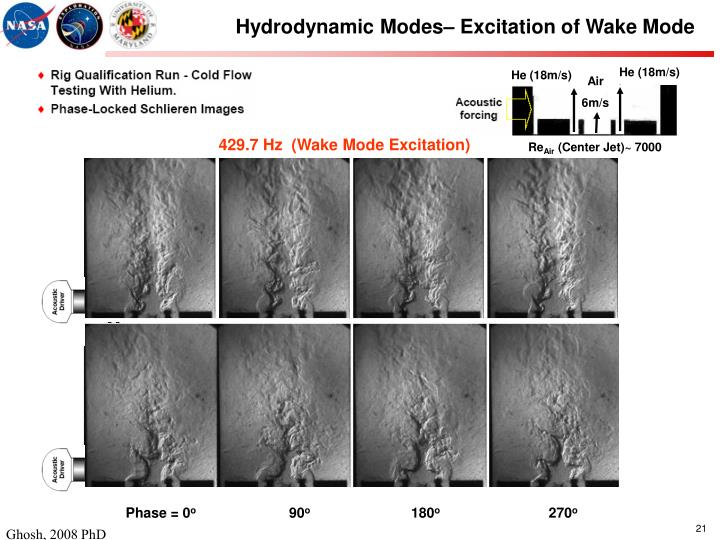 Hydrodynamic Modes– Excitation of Wake Mode