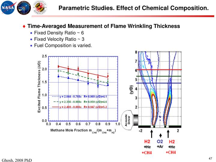 Parametric Studies. Effect of Chemical Composition.