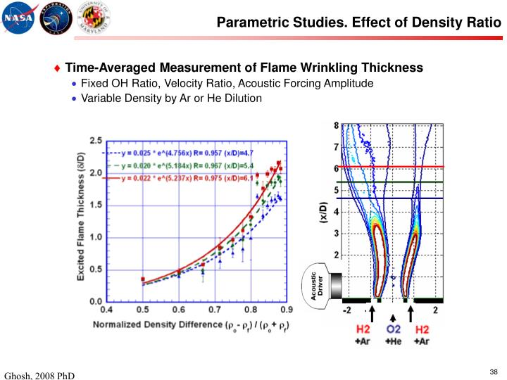 Parametric Studies. Effect of Density Ratio