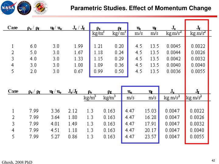 Parametric Studies. Effect of Momentum Change