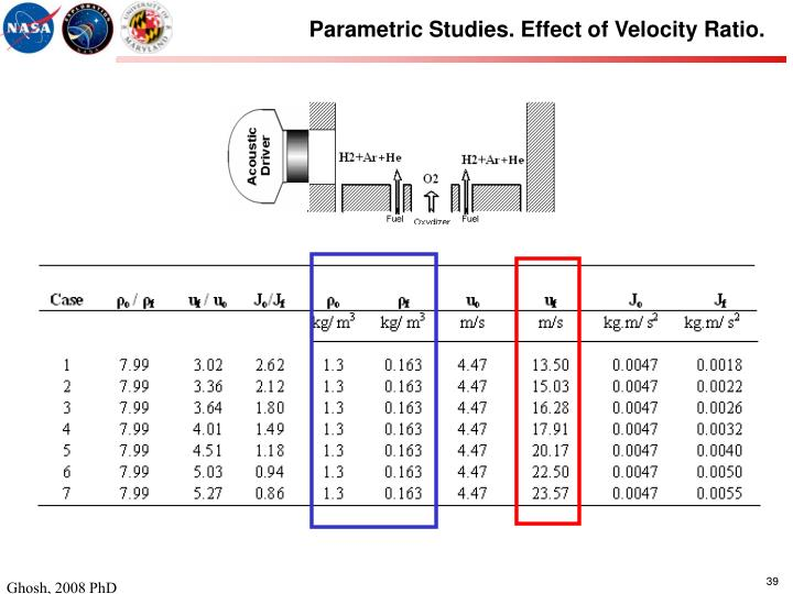 Parametric Studies. Effect of Velocity Ratio.