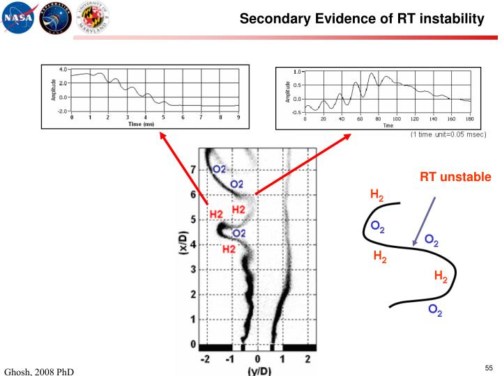 Secondary Evidence of RT instability