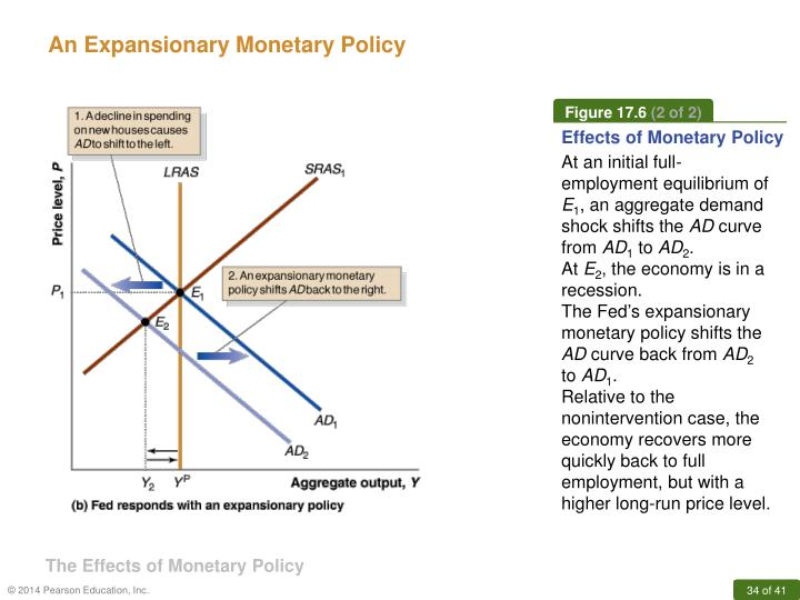 The Effects of Monetary Policy