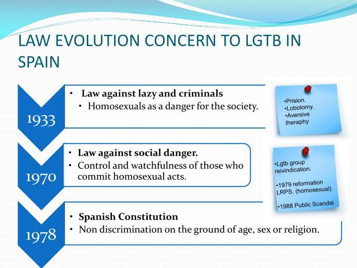 LAW EVOLUTION CONCERN TO