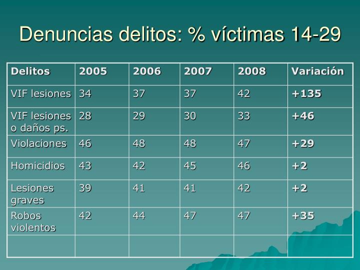 Denuncias delitos: % víctimas 14-29