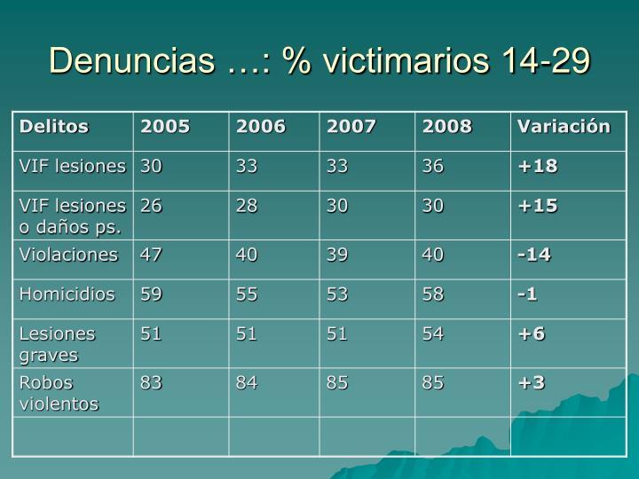Denuncias …: % victimarios 14-29