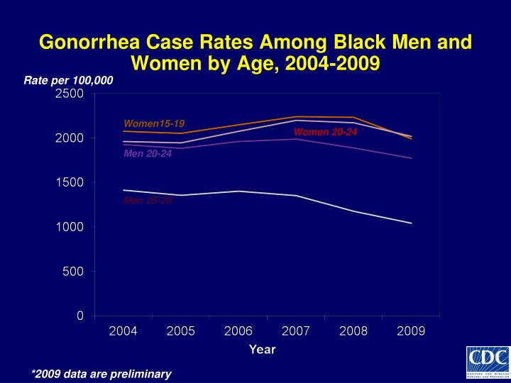 Gonorrhea Case Rates Among Black Men and Women by Age, 2004-2009