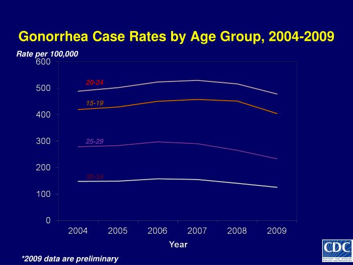 Gonorrhea Case Rates by Age Group, 2004-2009