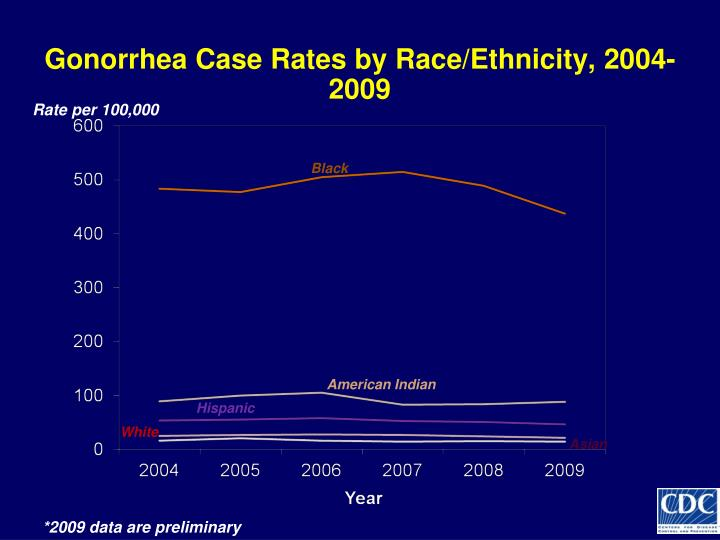 Gonorrhea Case Rates by Race/Ethnicity, 2004-2009